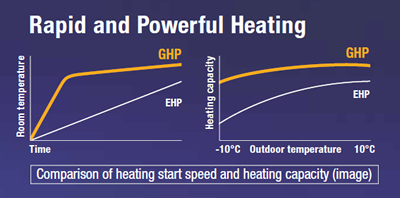Comparison of Heating Start Speed and Heating Capcity