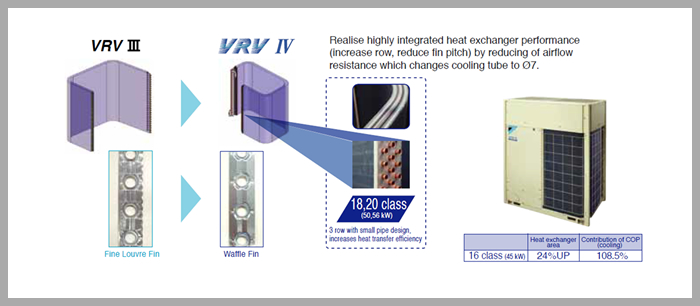 vrv iv heat receovery technology