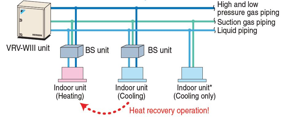 heat recovery vrv w iii water cooled daikin commercial daikin vrv wiring diagram at reclaimingppi.co